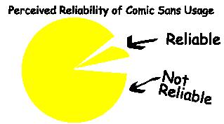 Mock Comic Sans Survery