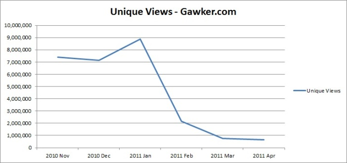 Statistics for Gawker Media after Redesign