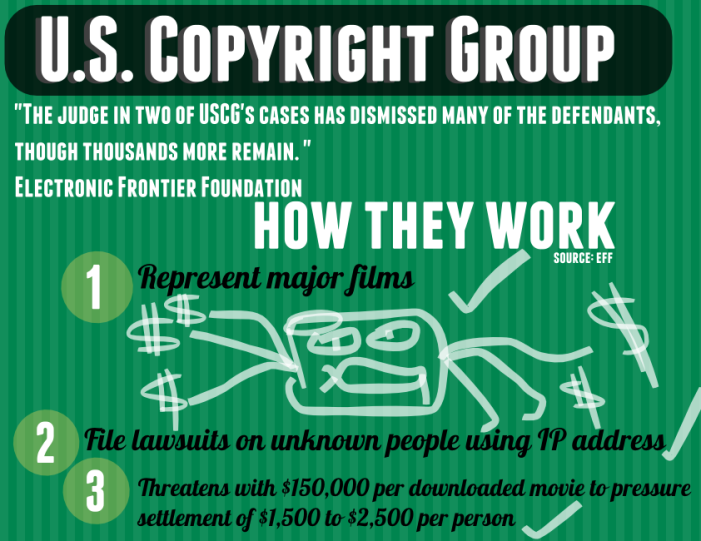 U.S. Copyright Group: How they Work